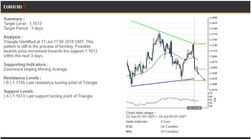 EURUSD price chart - 18.07.2018
