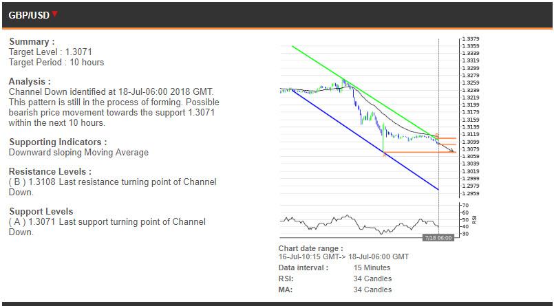GBPUSD price chart - 18.07.2018