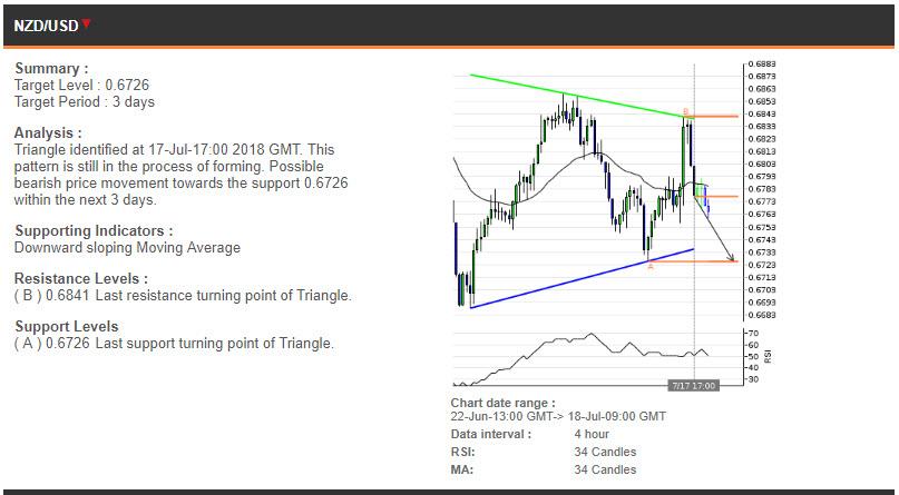 NZDUSD price chart - 18.07.2018