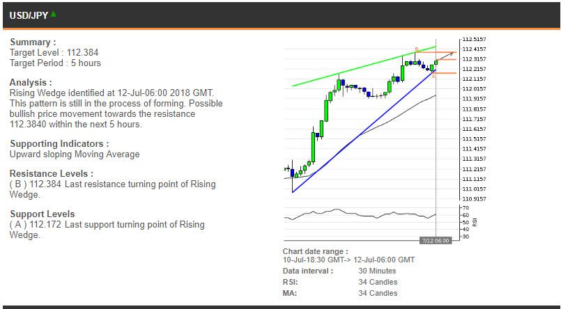 EURUSD price chart - 12.07.2018
