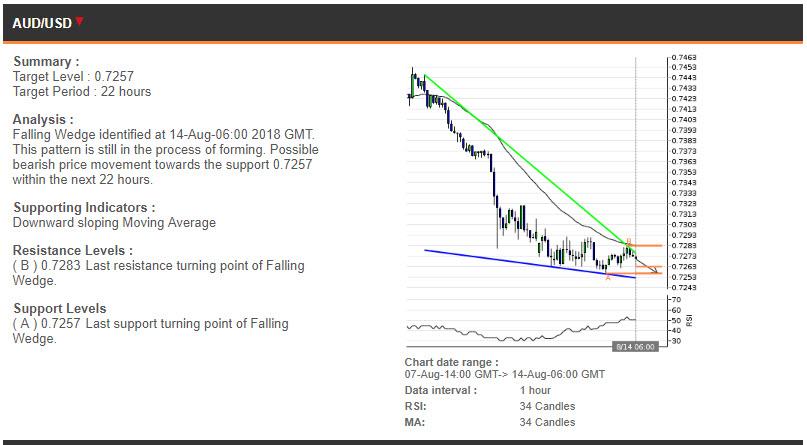 AUDUSD price chart - 14.08.2018
