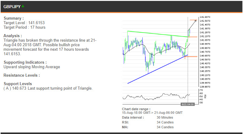 GBPJPY price chart - 22.08.2018