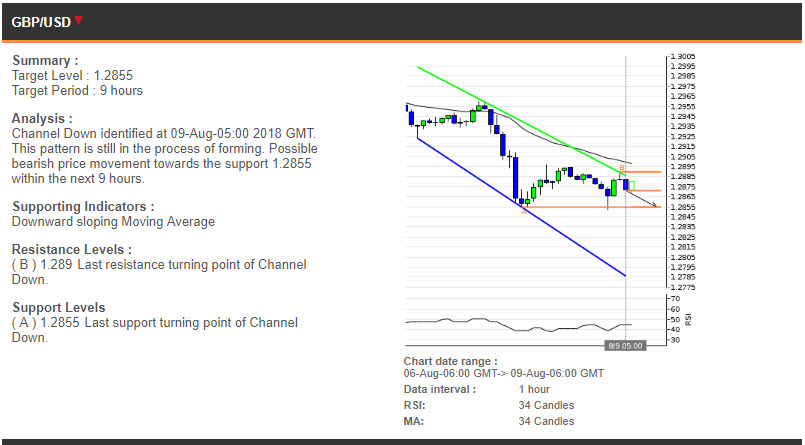 GBPUSD price chart - 09.08.2018