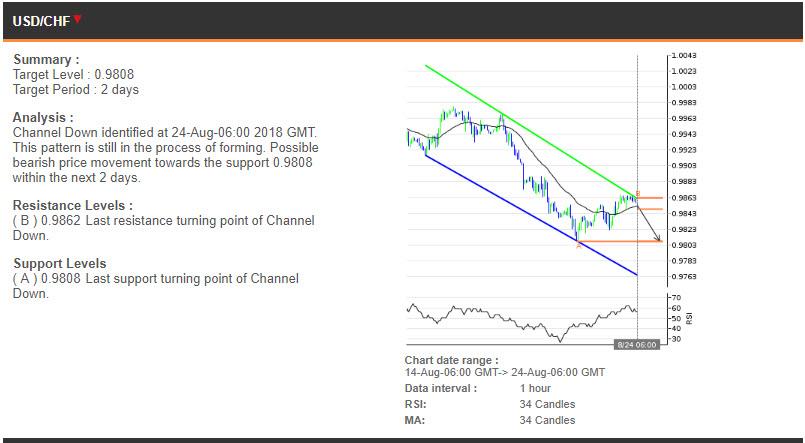 USDCHF price chart - 24.08.2018