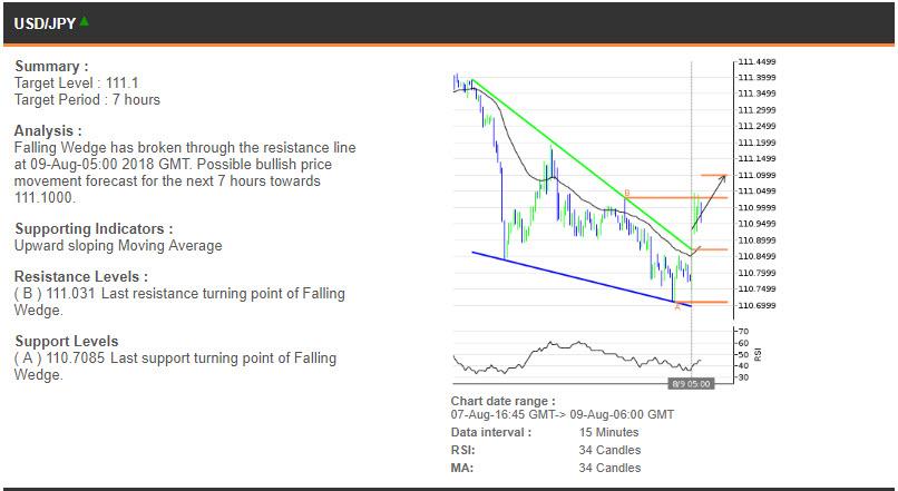 USDJPY price chart - 09.08.2018