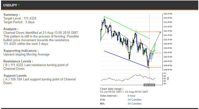 USDJPY price chart - 23.08.2018