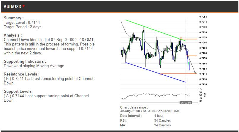 AUDUSD price chart - 07.09.2018