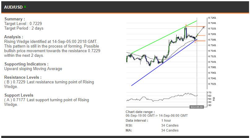 AUDUSD price chart - 14.09.2018
