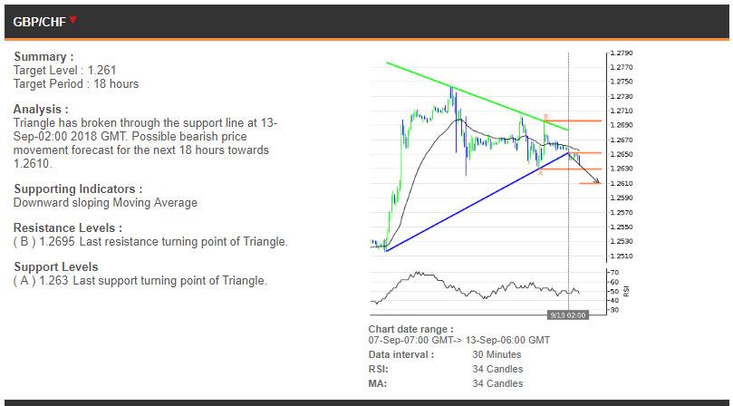GBPCHF price chart - 13.09.2018