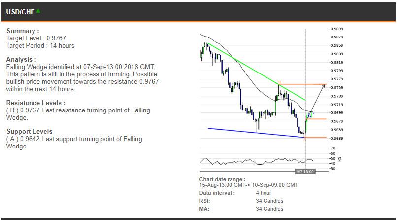 USDCHF price chart - 10.09.2018