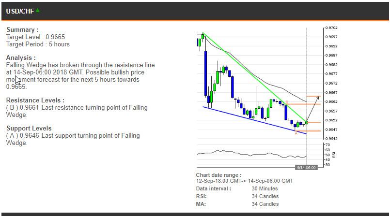 USDCHF price chart - 14.09.2018