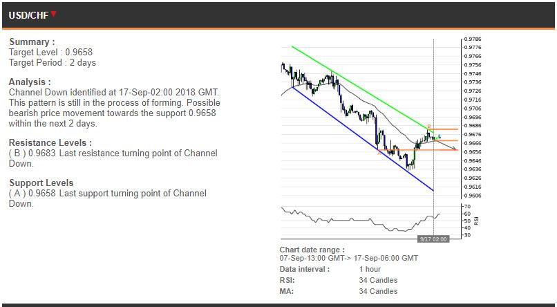 USDCHF price chart - 17.09.2018