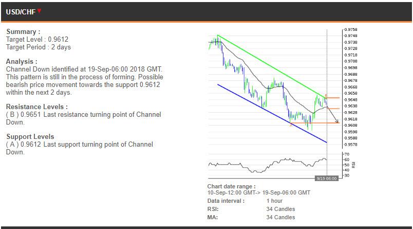 USDCHF price chart - 19.09.2018