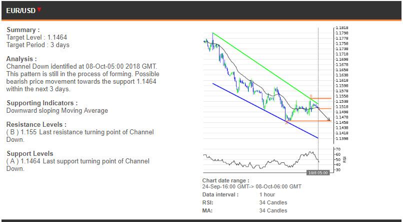 EURUSD price chart - 08.10.2018