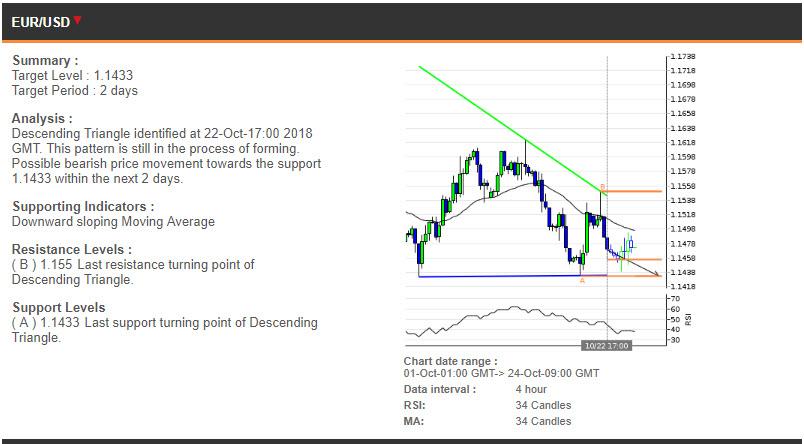 EURUSD price chart - 24.10.2018