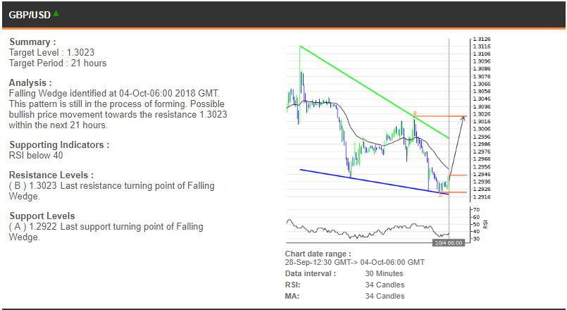 GBPUSD price chart - 04.10.2018