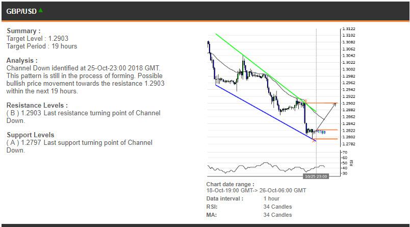 GBPUSD price chart - 26.10.2018