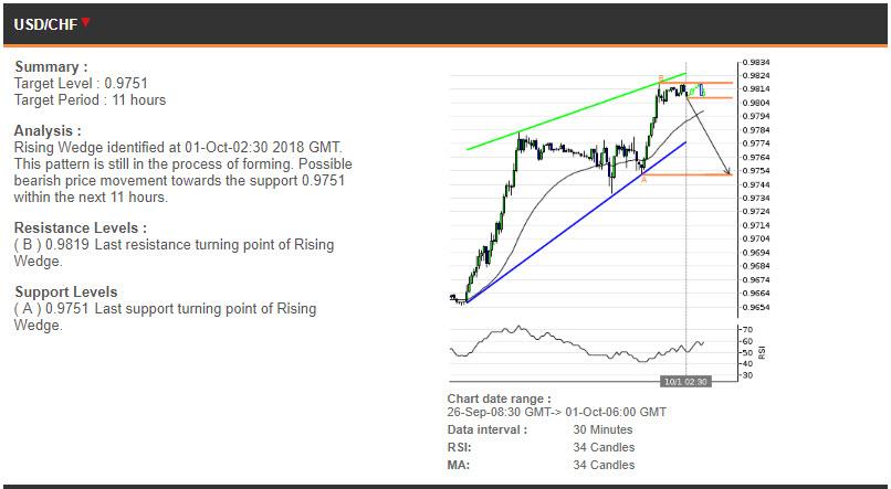 USDCHF price chart - 01.10.2018