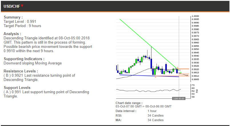 USDCHF price chart - 08.10.2018