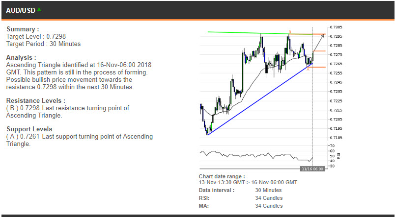 AUDUSD price chart - 16.11.2018