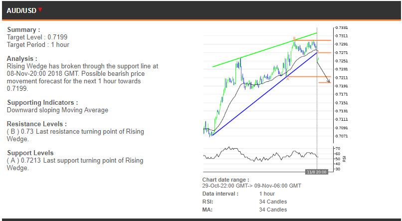 AUDUSD price chart - 09.11.2018