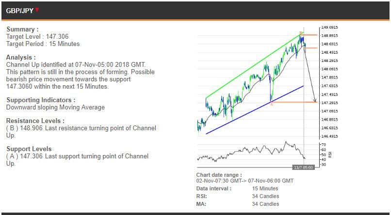 GBPJPY price chart - 07.11.2018
