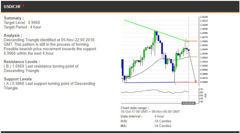 USDCHF price chart - 06.11.2018
