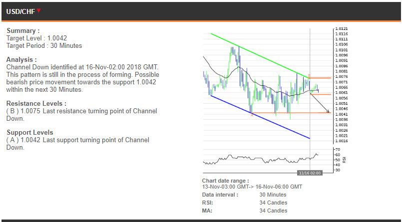 USDCHF price chart - 16.11.2018