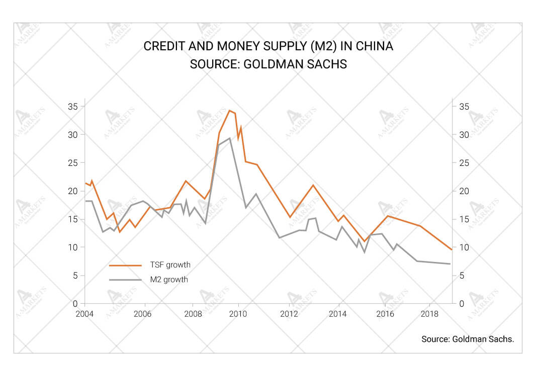 Credit and money supply (M2) in China