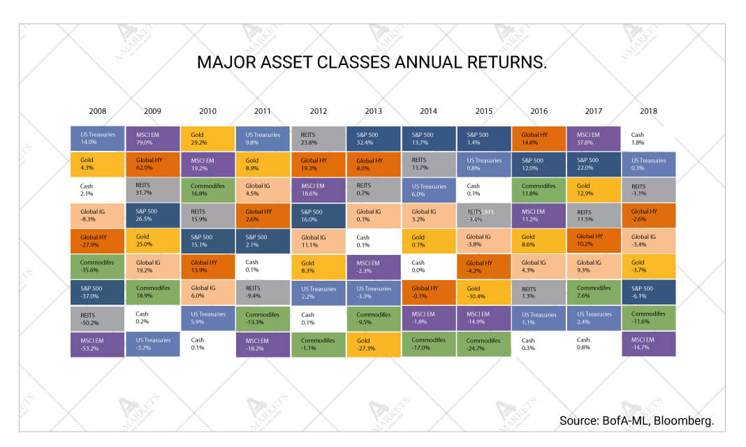 Major asset classes annual returns