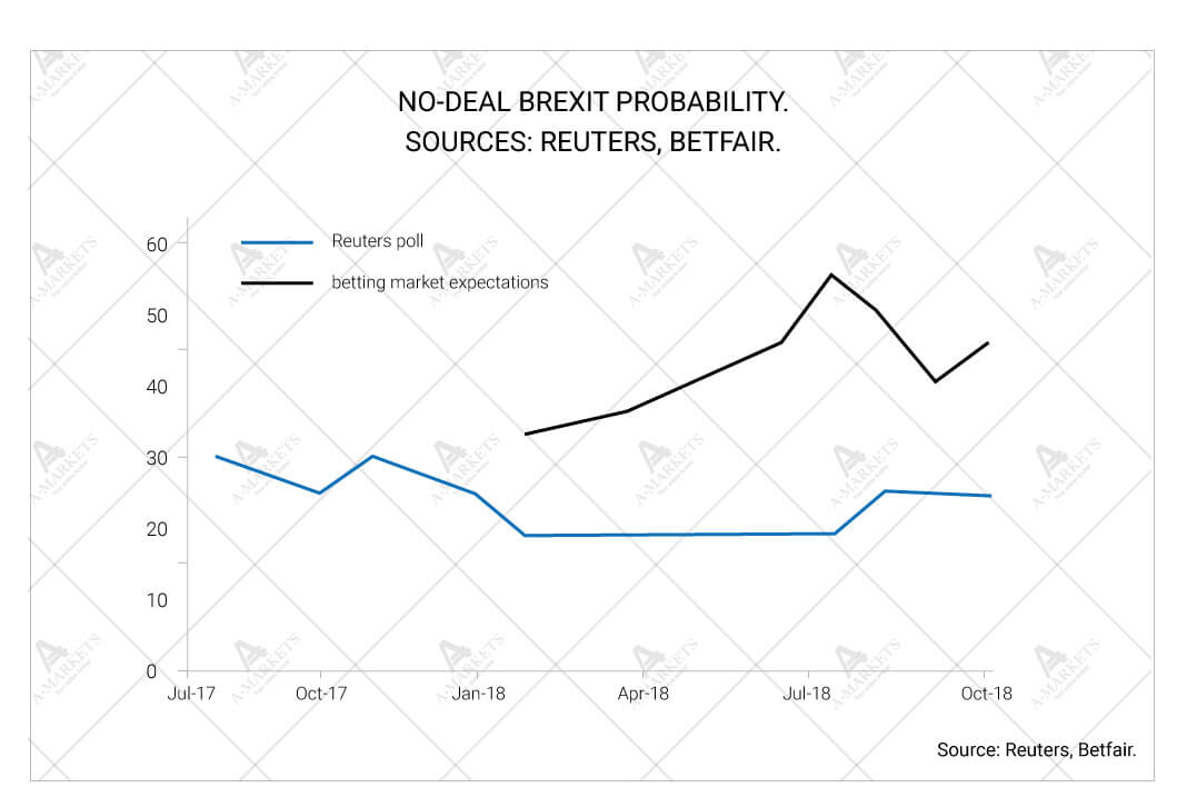 No-deal Brexit probability