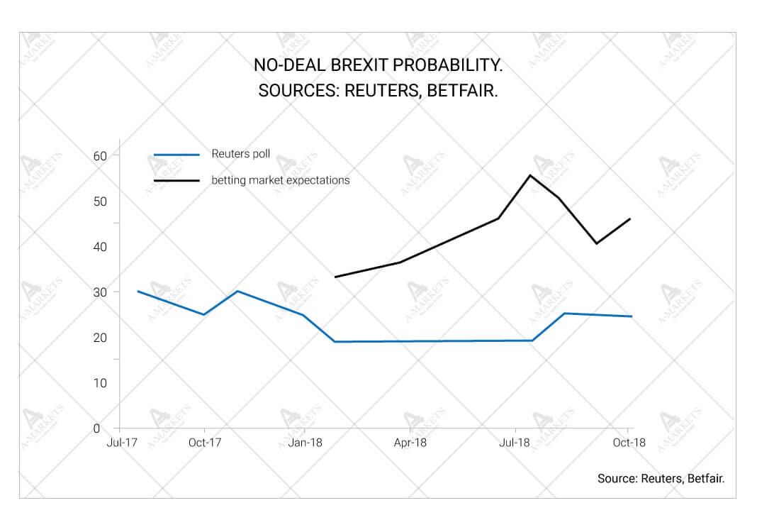 No-deal Brexit probability