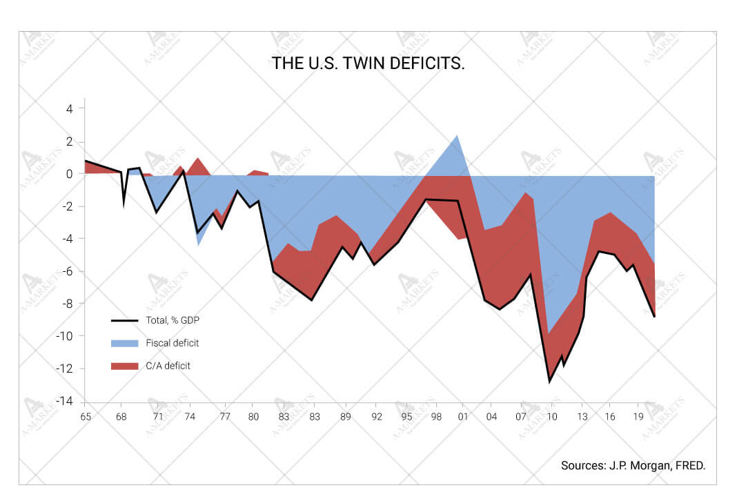 The U.S. twin deficits