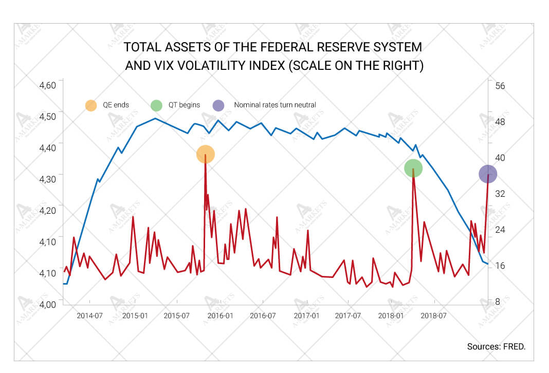 Total assets of the Federal Reserve System and VIX Volatility Index (scale on the right)