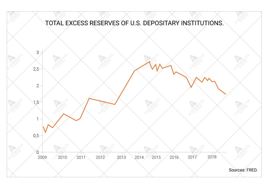Total excess reserves of U.S. depositary institutions