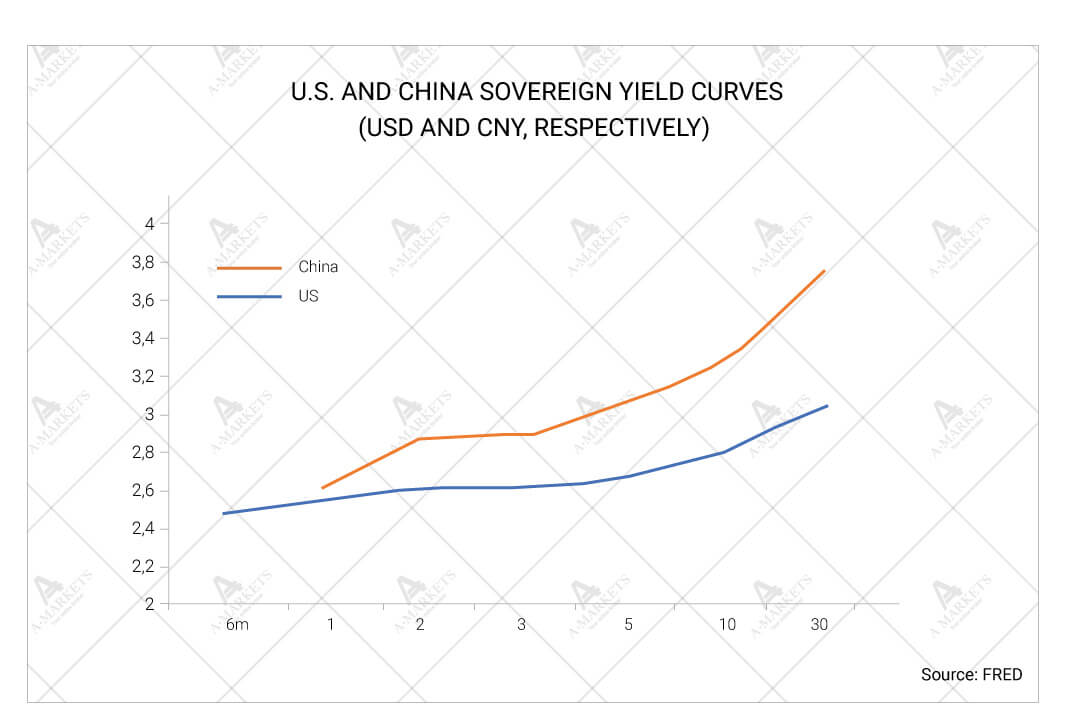 U.S. and China sovereign yield curves (USD and CNY, respectively)