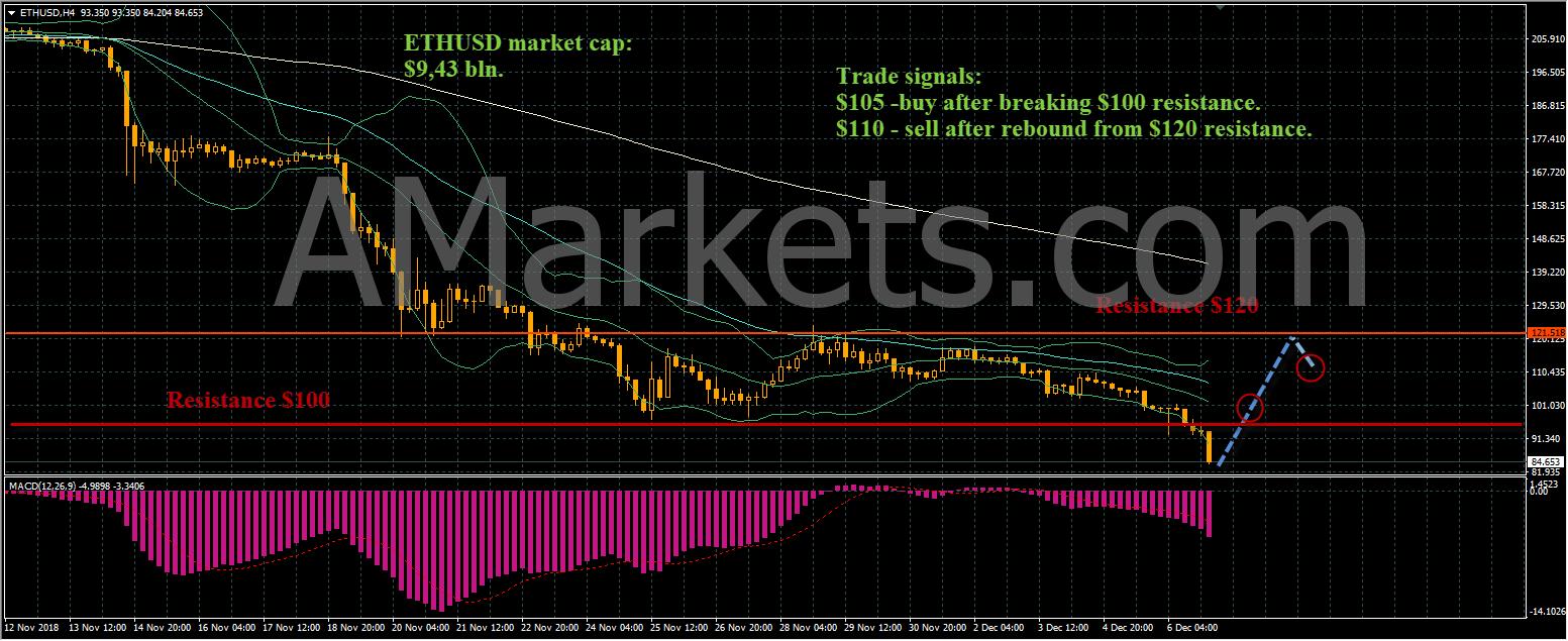 ETHUSD price chart - 07.12.2018