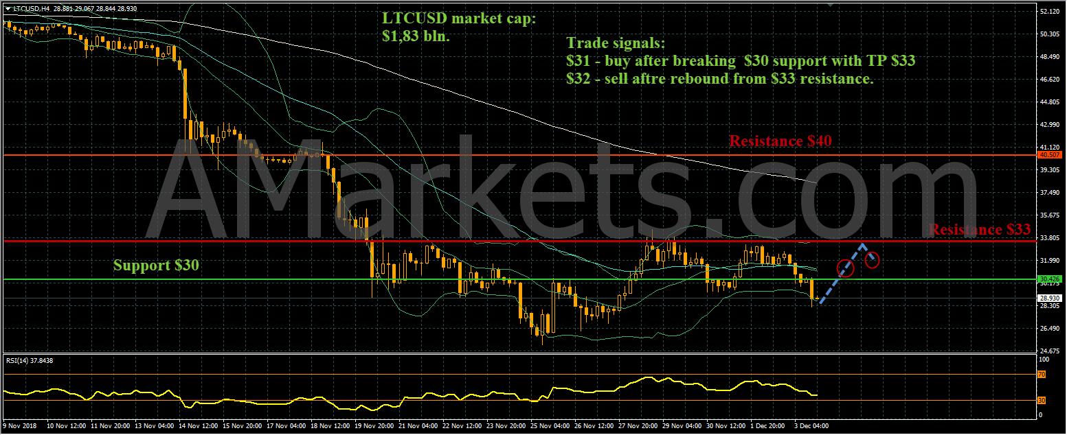 LTCUSD price chart - 05.12.2018