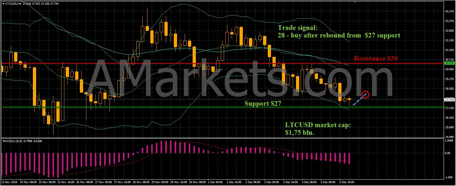 LTCUSD price chart - 06.12.2018