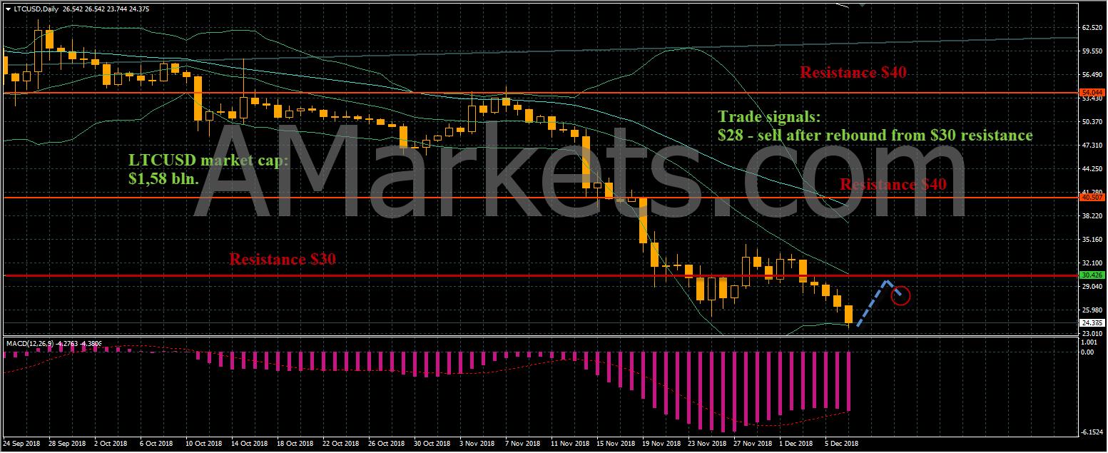 LTCUSD price chart - 07.12.2018