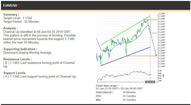 EURUSD price chart - 08.01.2019