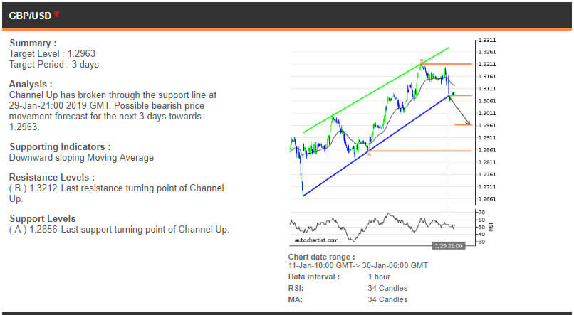 GBPUSD price chart - 30.01.2019