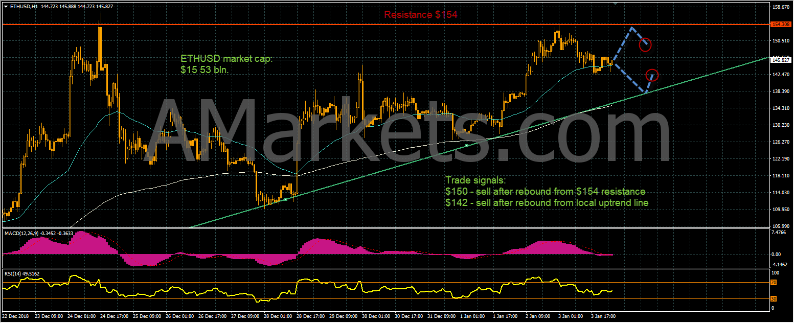 ETHUSD price chart - 04.01.2019