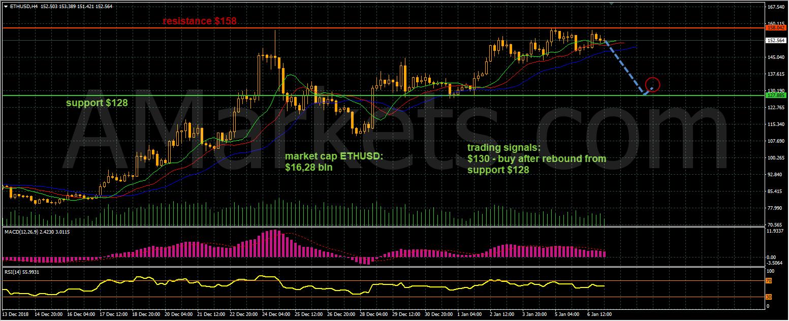 ETHUSD price chart - 07.01.2019