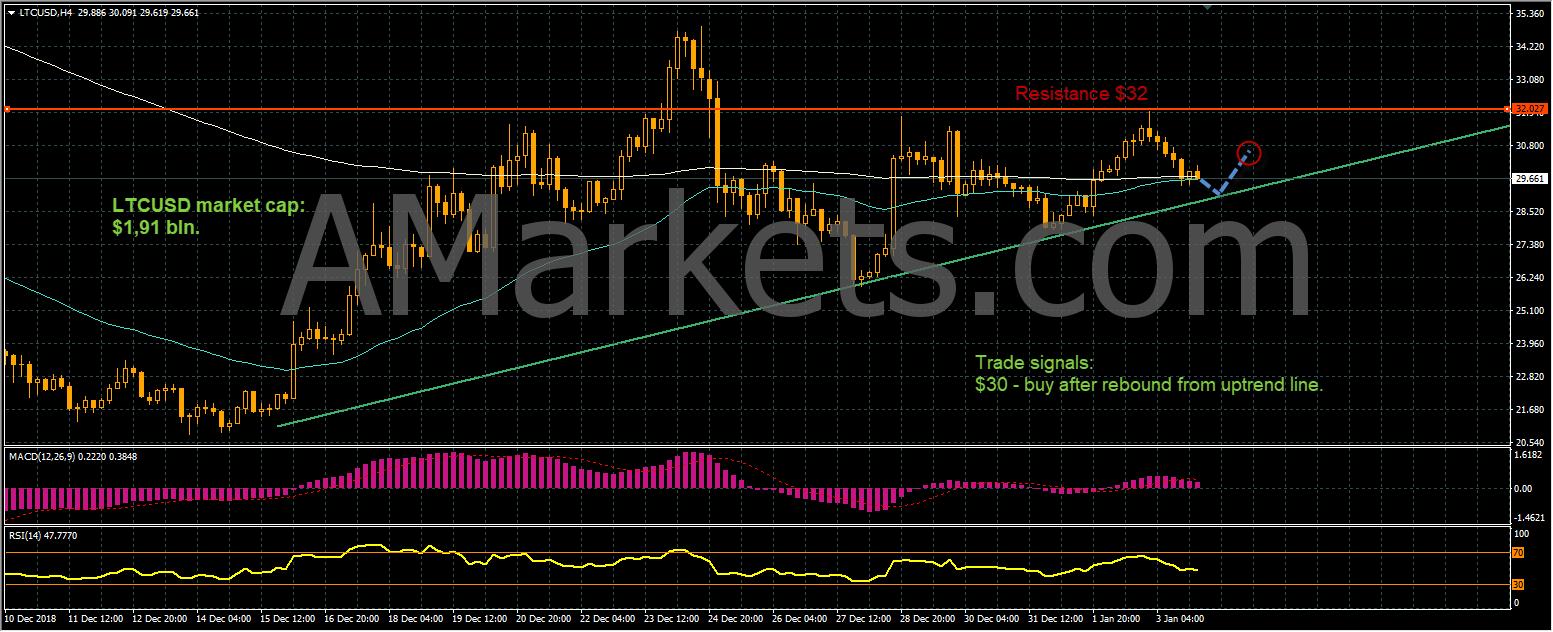 LTCUSD price chart - 04.01.2019