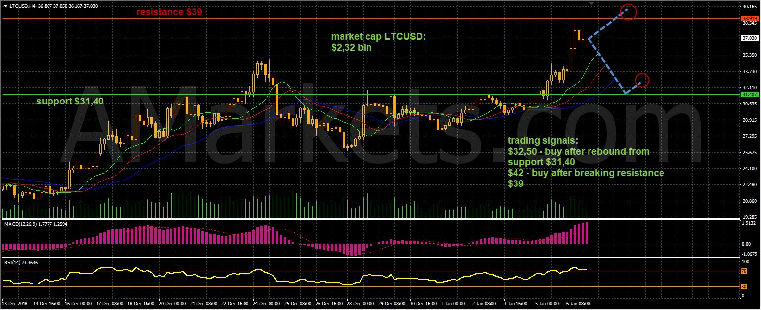 LTCUSD price chart - 07.01.2019