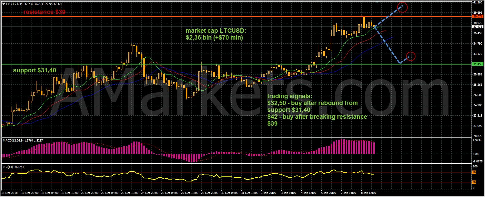 LTCUSD price chart - 09.01.2019