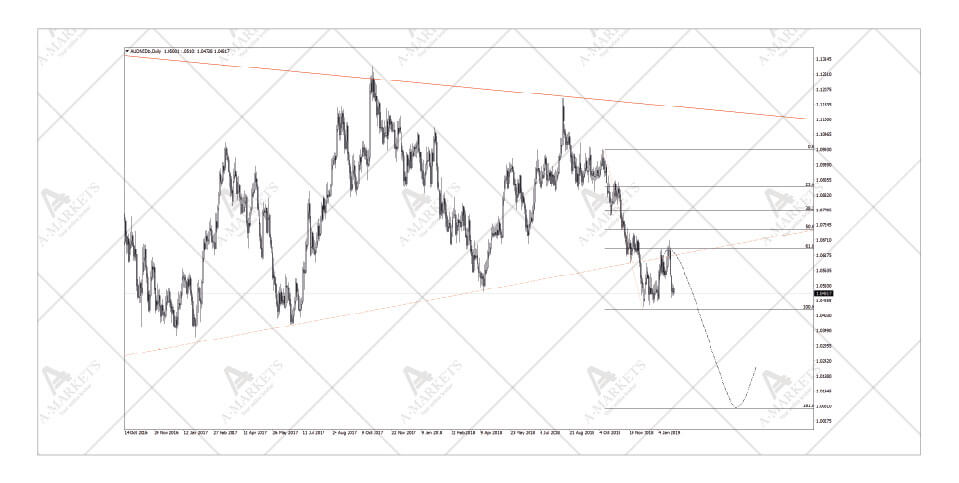 AUDNZD - on its way to multi-year lows