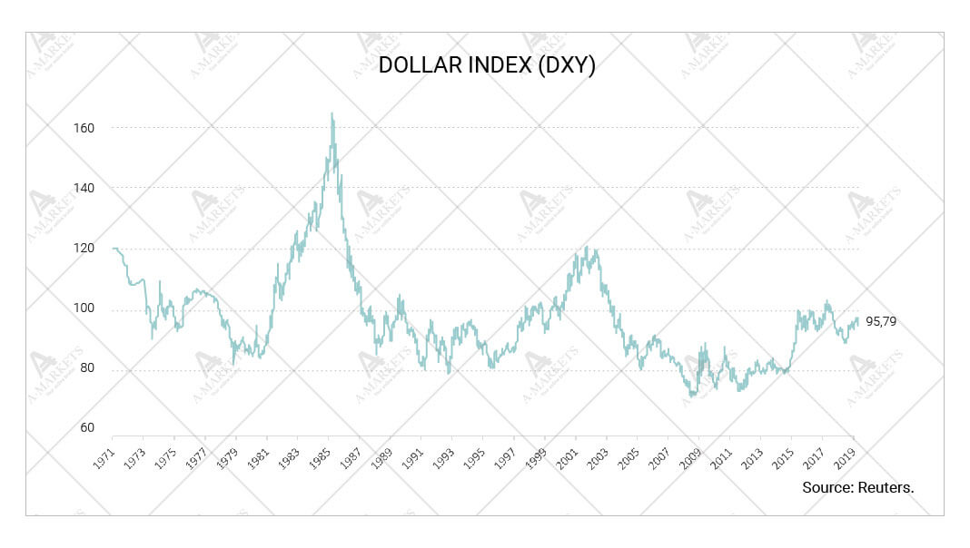 Dollar index (DXY)
