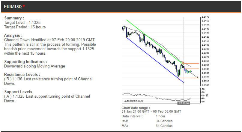 EURUSD price chart - 08.02.2019